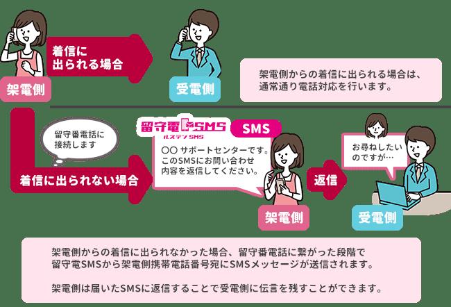 留守電SMSご利用イメージ