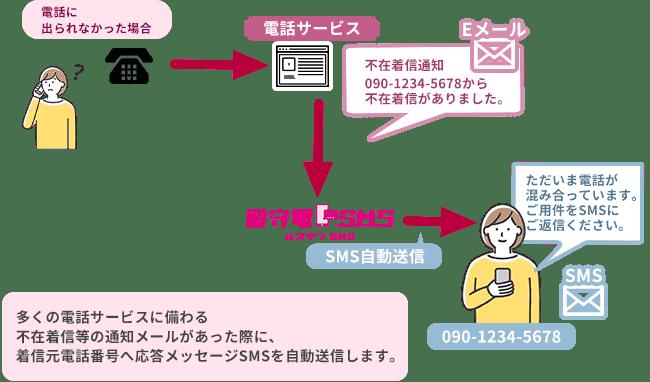 留守電SMSの仕組み